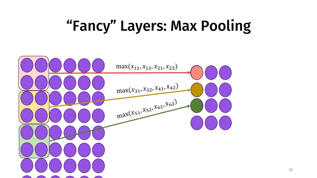 """Fancy"" Layers: Max Pooling 36 max(%&& , %&( , ..."