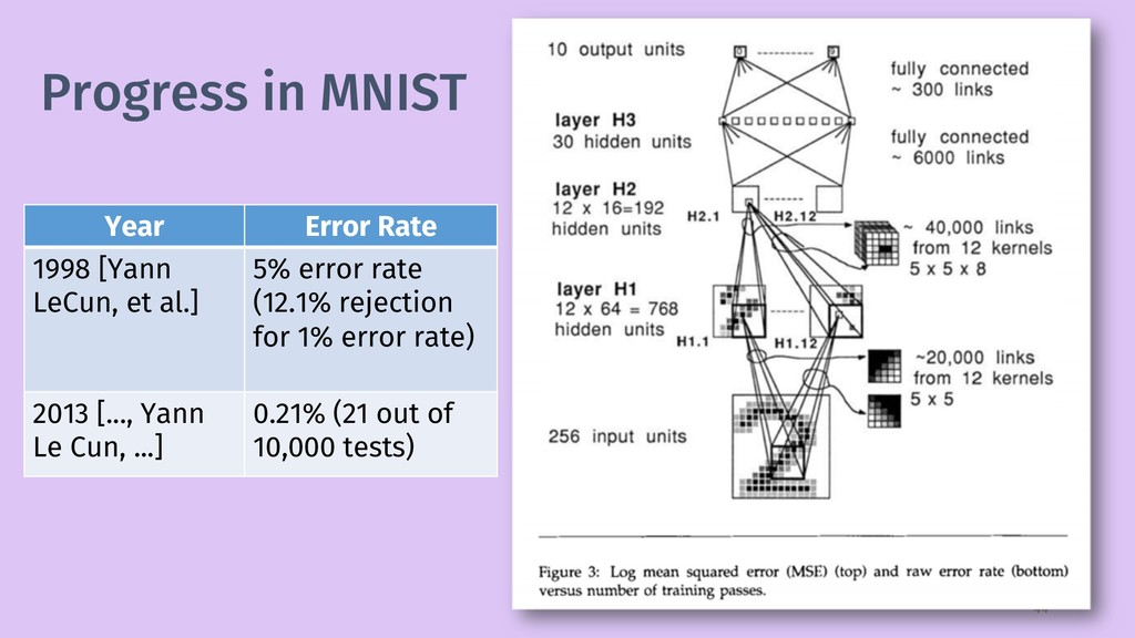Progress in MNIST 44 Year Error Rate 1998 [Yann...