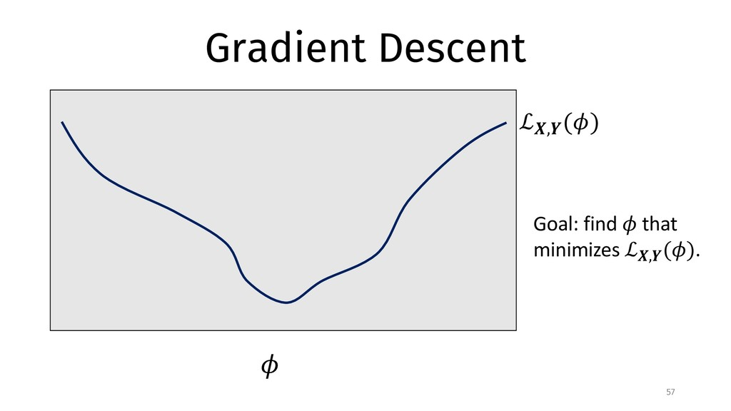 "Gradient Descent 57 ℒ"",$ (&) & Goal: find & tha..."