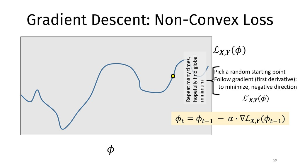 ! Gradient Descent: Non-Convex Loss 59 ℒ#,% (!)...