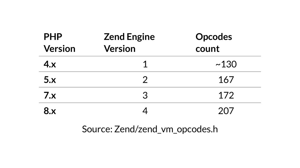 PHP Version Zend Engine Version Opcodes count 4...