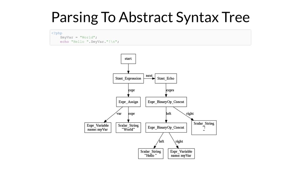 Parsing To Abstract Syntax Tree <?php $myVar = ...