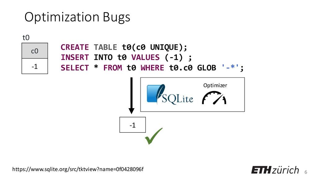 6 Optimization Bugs CREATE TABLE t0(c0 UNIQUE);...