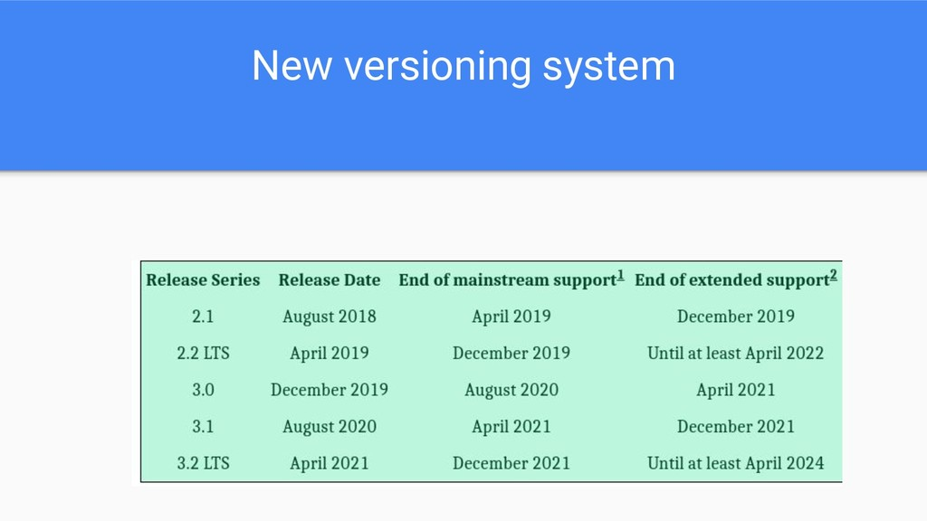 New versioning system