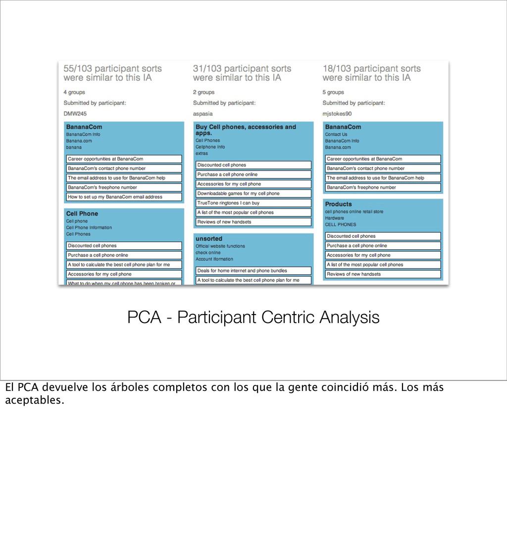 PCA - Participant Centric Analysis El PCA devue...