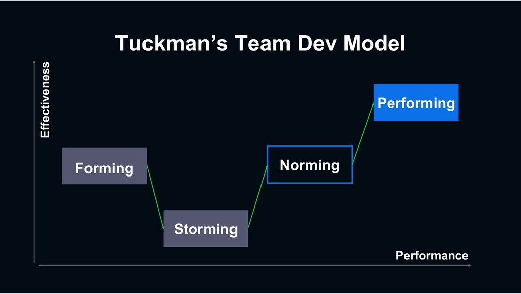 Tuckman's Team Dev Model Performing Norming Sto...