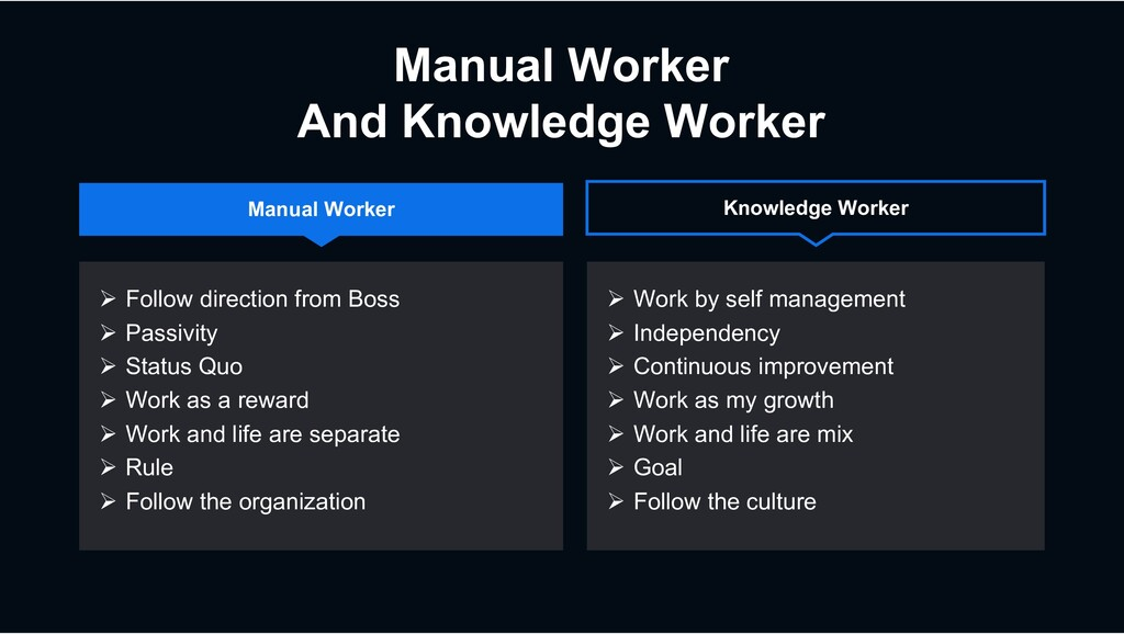 Manual Worker And Knowledge Worker Ø Follow dir...
