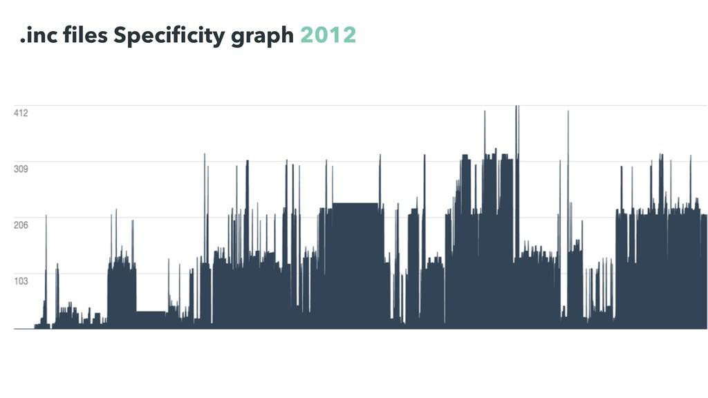 .inc files Specificity graph 2012