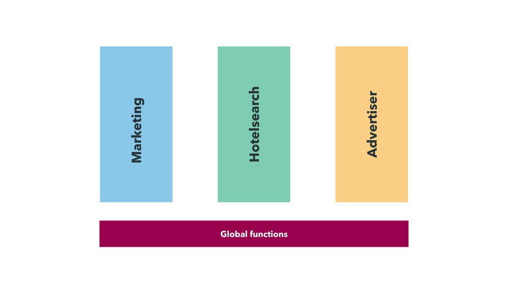 Global functions Hotelsearch Marketing Advertis...