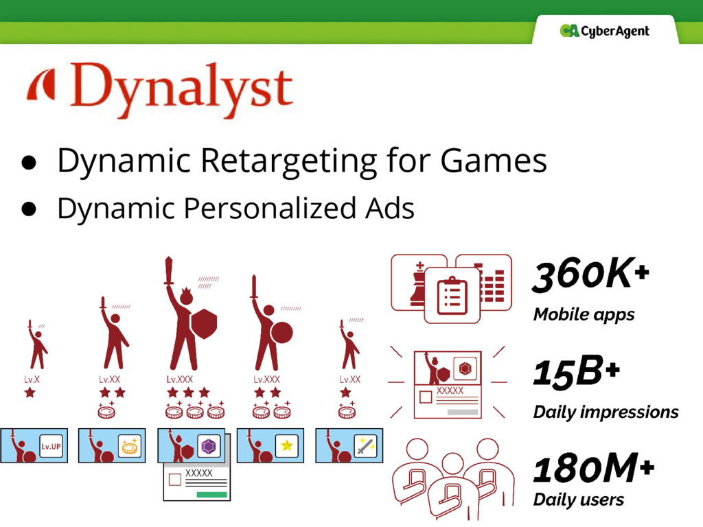 ● Dynamic Retargeting for Games ● Dynamic Perso...