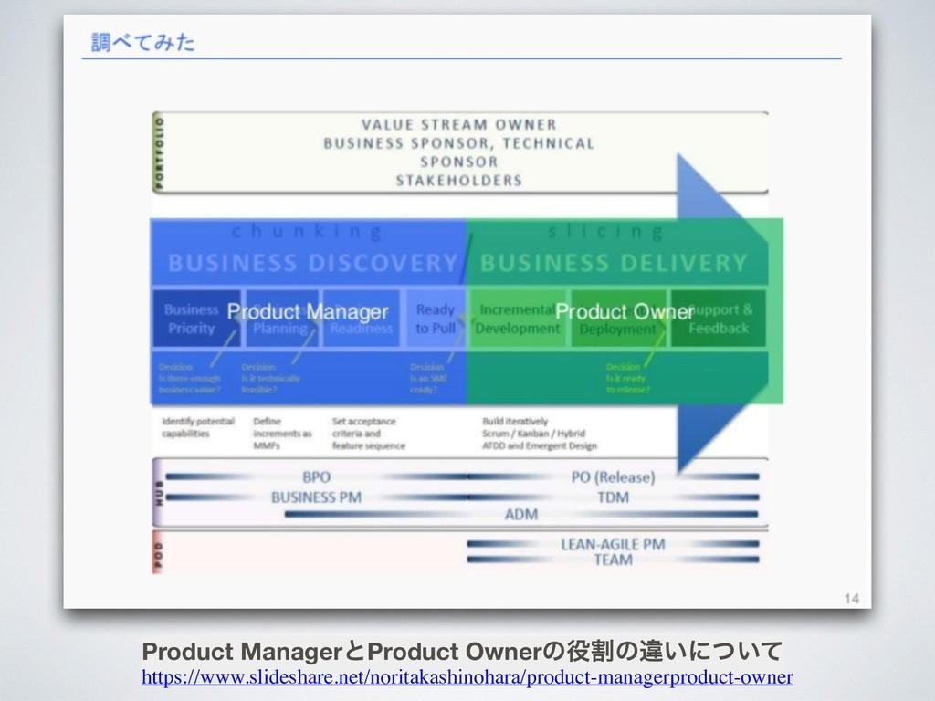 Product ManagerͱProduct Ownerͷׂͷҧ͍ʹ͍ͭͯ https:/...