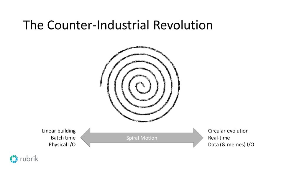 The Counter-Industrial Revolution Spiral Motion...