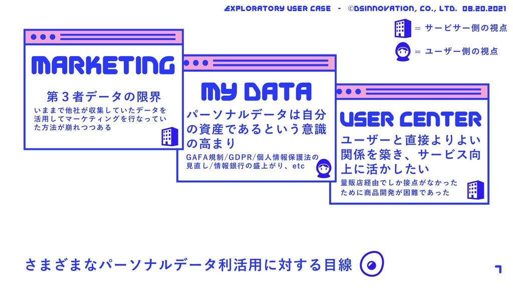 さまざまなパーソナルデータ利活⽤に対する⽬線 08.20.2021 marketing mY ...