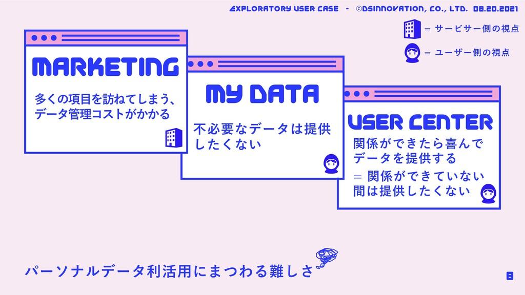 marketing mY data User center 多くの項⽬を訪ねてしまう、 データ...