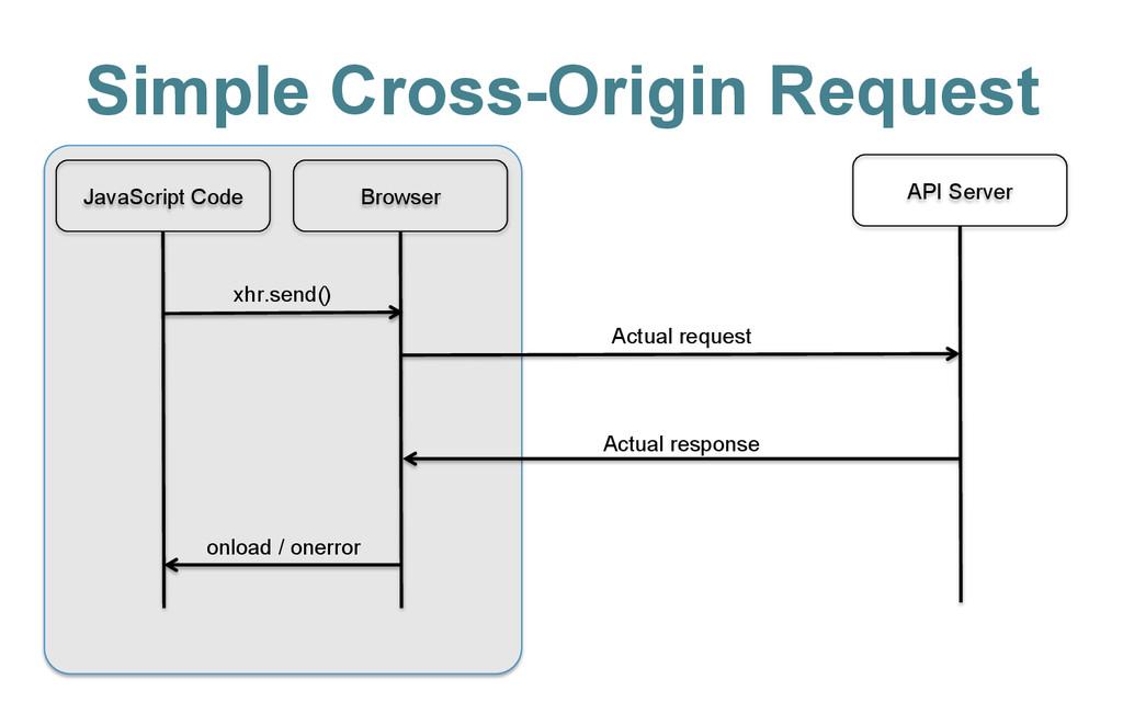 Simple Cross-Origin Request JavaScript Code Bro...