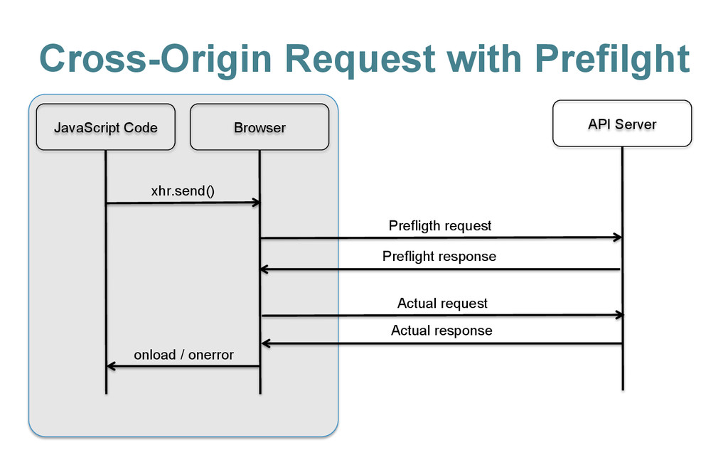 Cross-Origin Request with Prefilght JavaScript ...