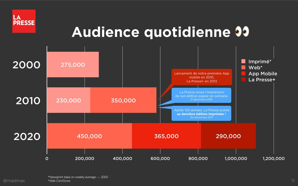@madmac 11 Audience quotidienne 👀 2000 2010 202...