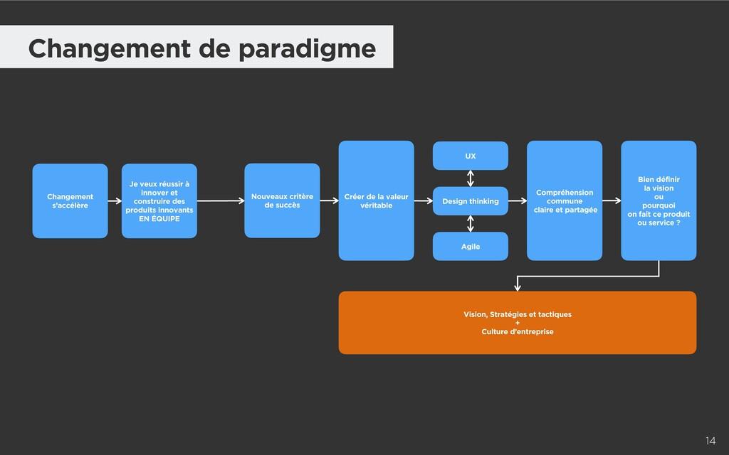 Changement de paradigme 14 Nouveaux critère de ...