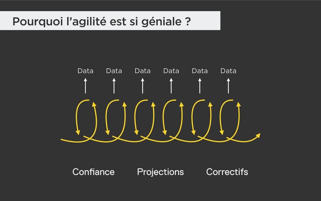 Pourquoi l'agilité est si géniale ? Data Data D...