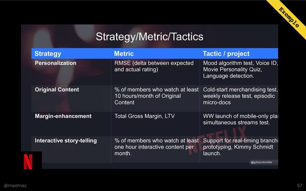 @madmac 57 Strategy/Metric/Tactics Strategy Met...