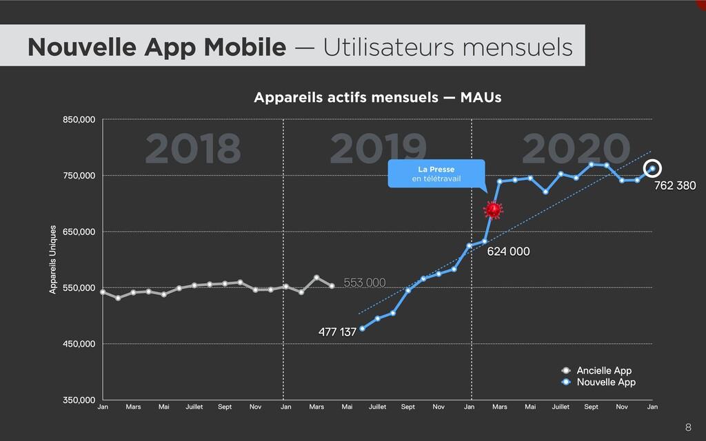 2018 2019 2020 8 Appareils actifs mensuels — MA...