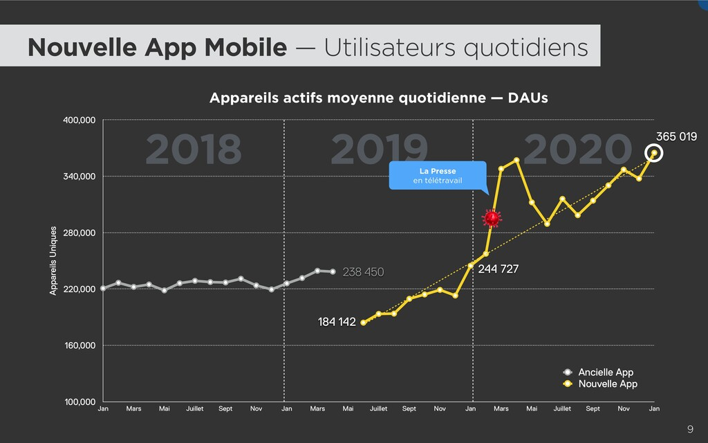 2018 2019 2020 9 Appareils actifs moyenne quoti...