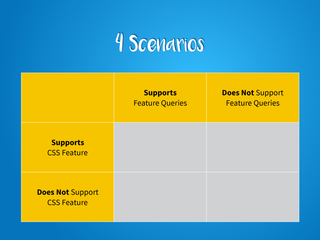 4 Scenarios Supports Feature Queries Does Not S...