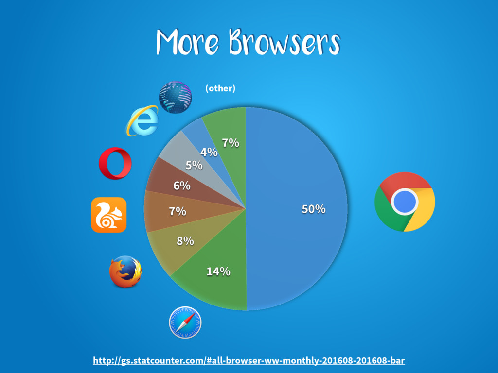 More Browsers 7% 4% 5% 6% 7% 8% 14% 50% http://...