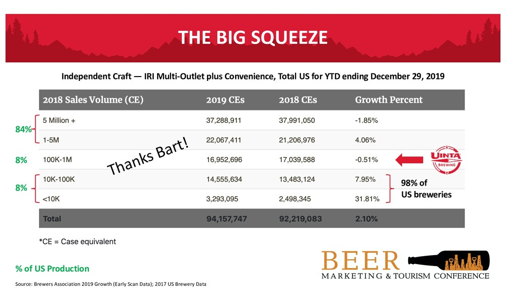 Source: Brewers Association 2019 Growth (Early ...