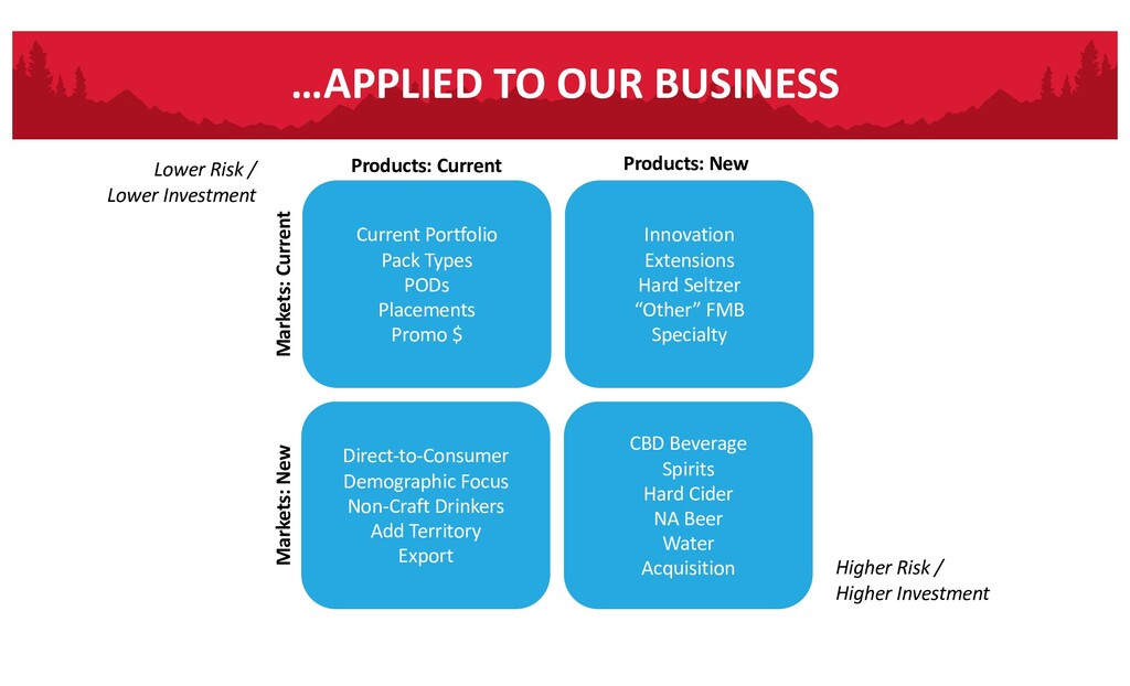 …APPLIED TO OUR BUSINESS Current Portfolio Pack...