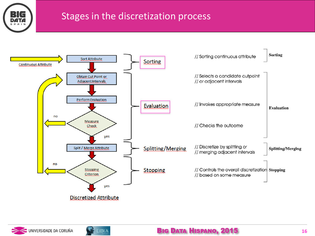BIG DATA HISPANO, 2015 16 Stages in the discret...