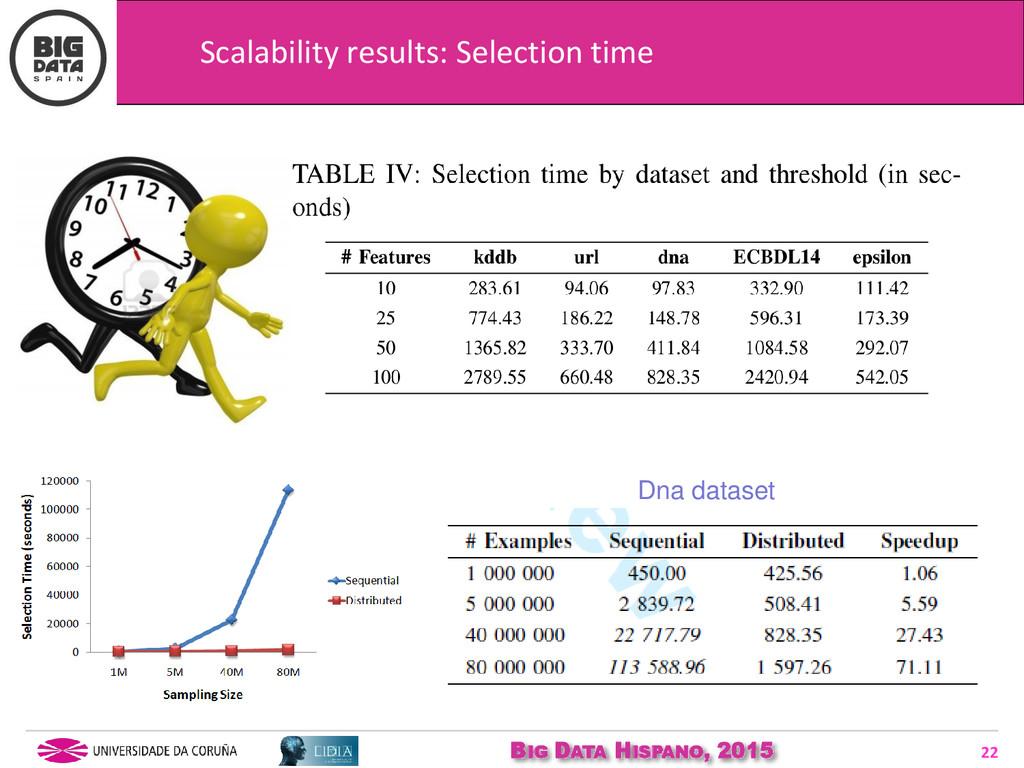 BIG DATA HISPANO, 2015 22 Scalability results: ...