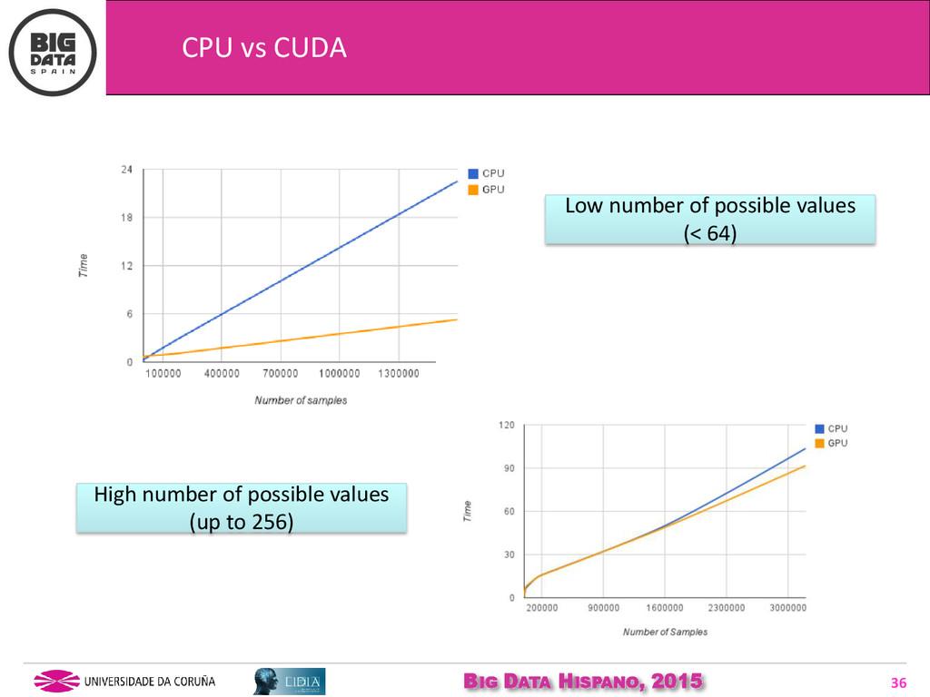 BIG DATA HISPANO, 2015 36 CPU vs CUDA Low numbe...