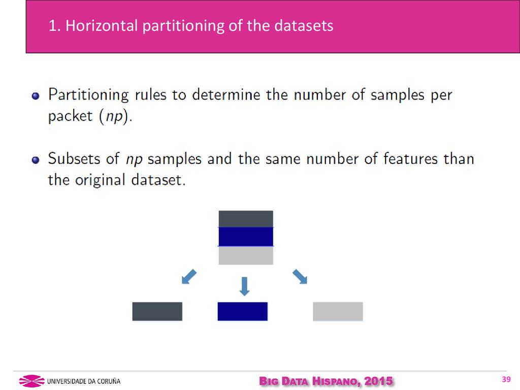 BIG DATA HISPANO, 2015 1. Horizontal partitioni...