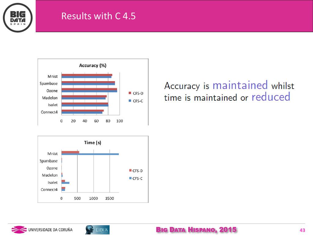 BIG DATA HISPANO, 2015 43 Results with C 4.5