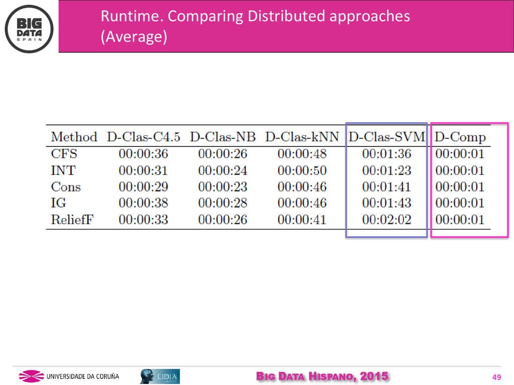 BIG DATA HISPANO, 2015 49 Runtime. Comparing Di...