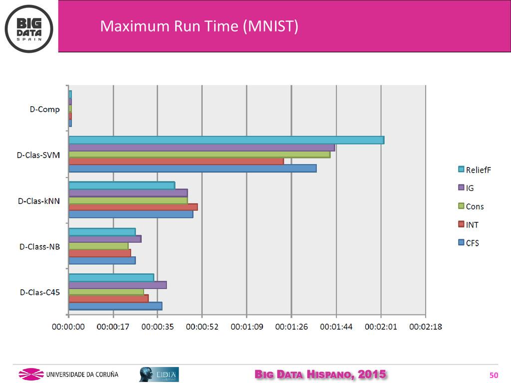 BIG DATA HISPANO, 2015 50 Maximum Run Time (MNI...
