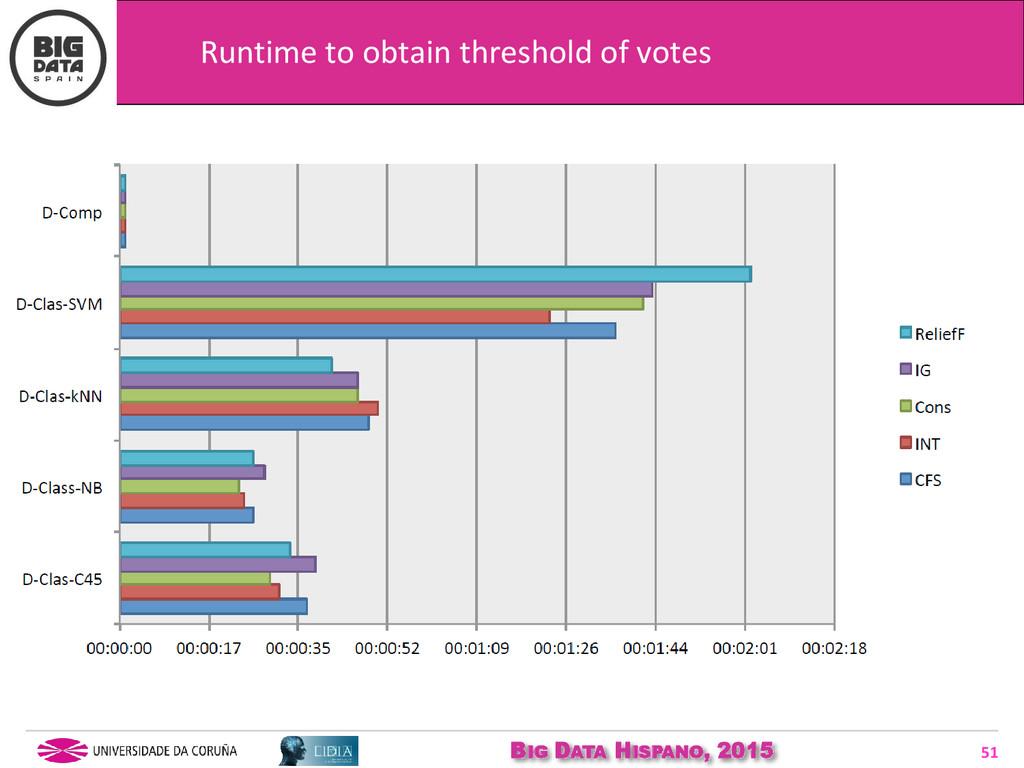 BIG DATA HISPANO, 2015 51 Runtime to obtain thr...