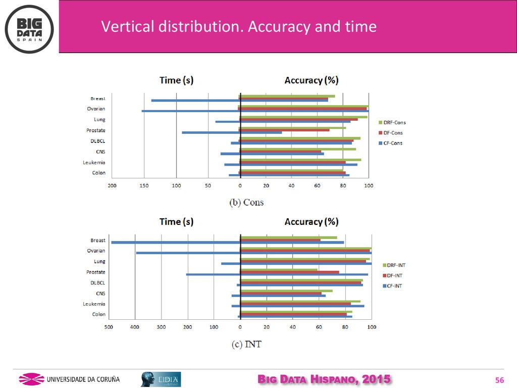 BIG DATA HISPANO, 2015 56 Vertical distribution...