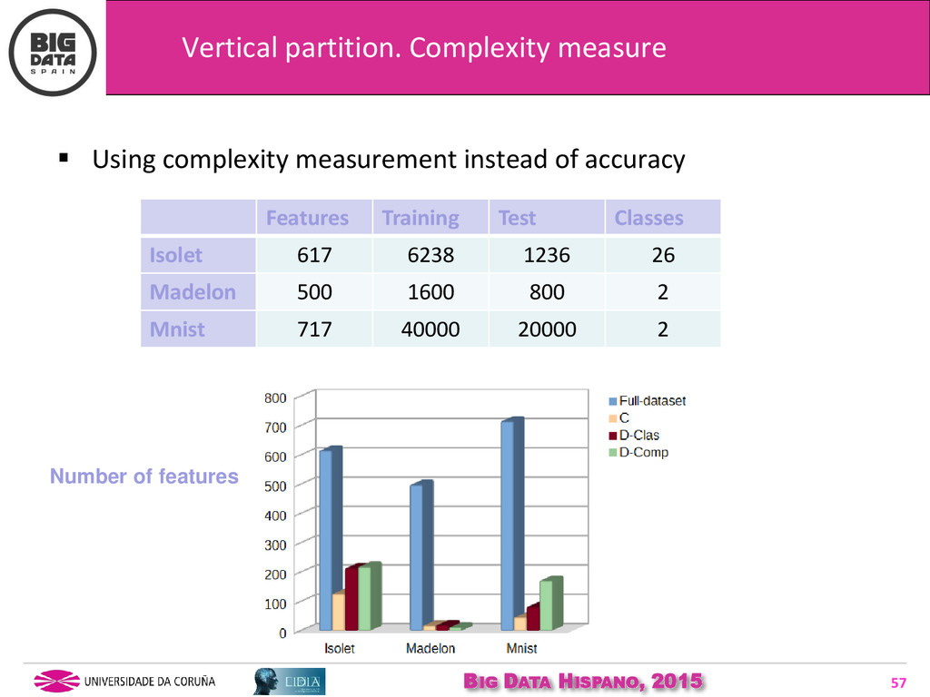 BIG DATA HISPANO, 2015 57  Using complexity me...