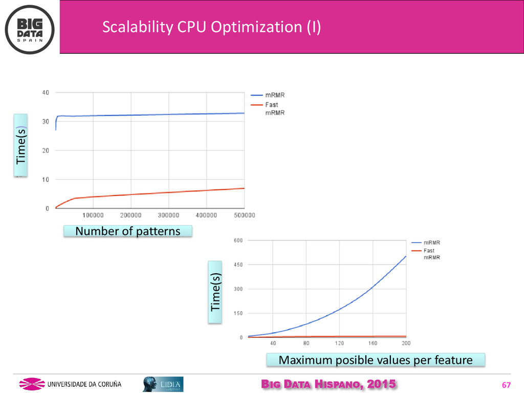 BIG DATA HISPANO, 2015 67 Scalability CPU Optim...