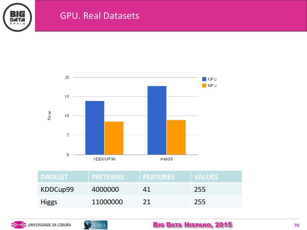 BIG DATA HISPANO, 2015 70 GPU. Real Datasets DA...