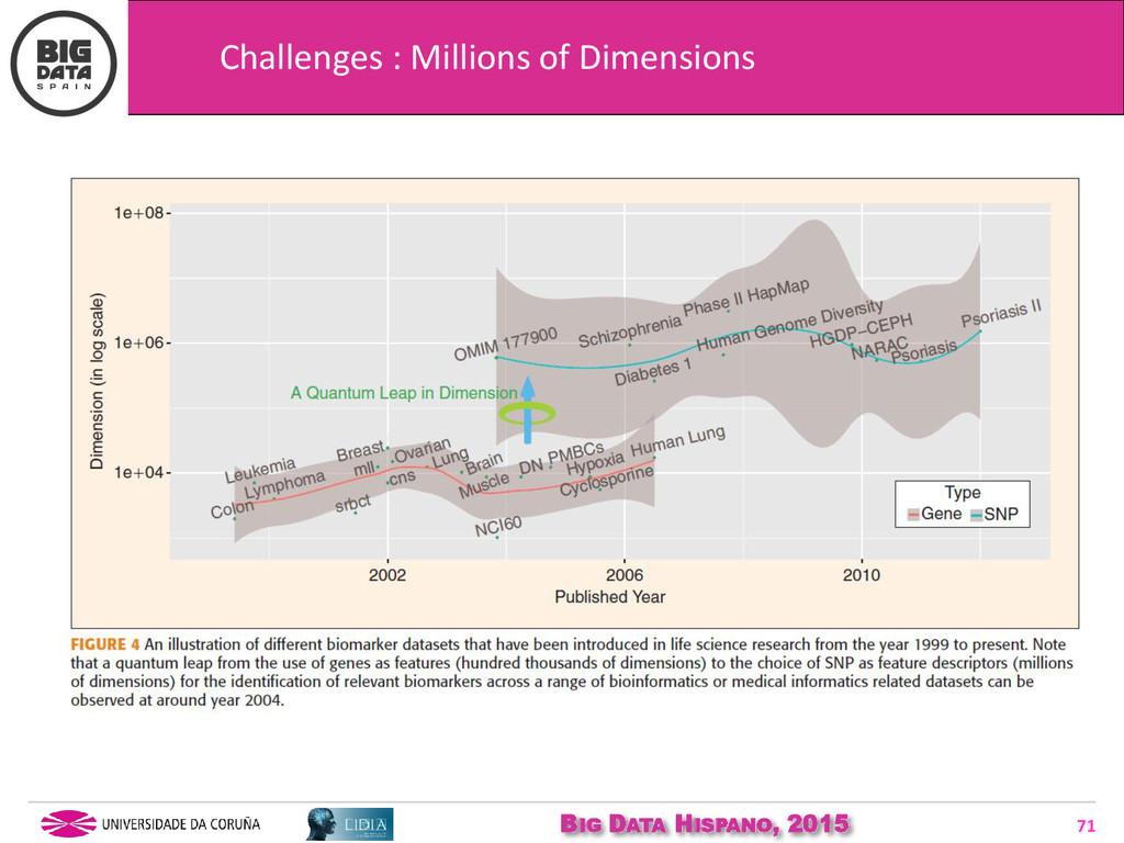 BIG DATA HISPANO, 2015 71 Challenges : Millions...