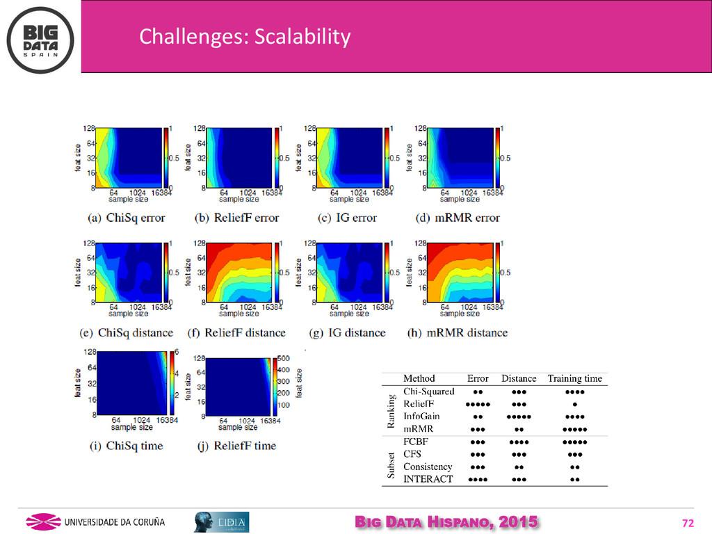 BIG DATA HISPANO, 2015 72 Challenges: Scalabili...