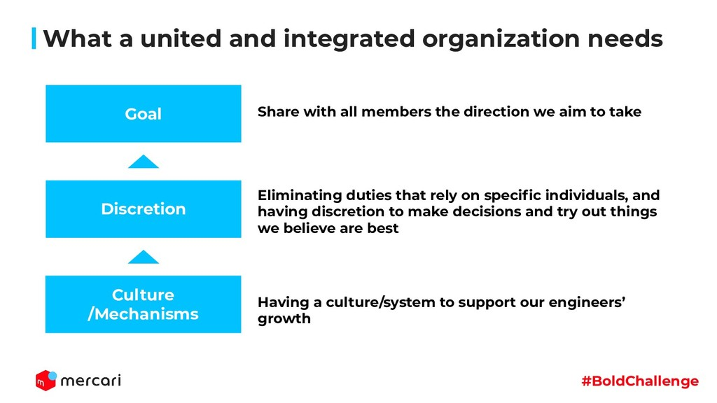 #BoldChallenge What a united and integrated org...