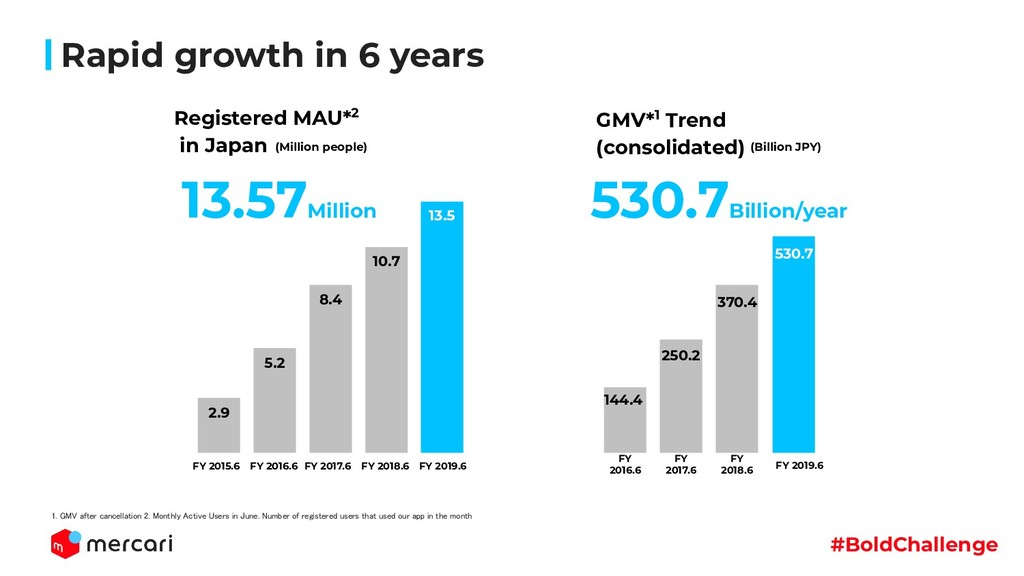 #BoldChallenge Rapid growth in 6 years 530.7Bil...
