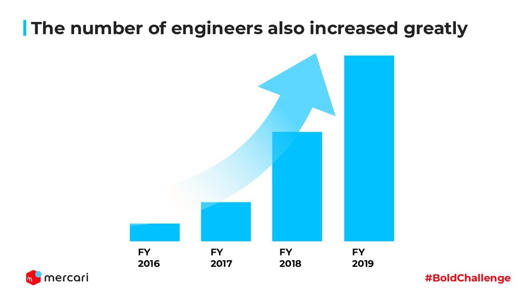 #BoldChallenge The number of engineers also inc...
