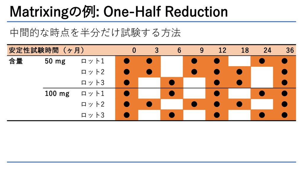 Matrixingの例: One-Half Reduction 安定性試験時間(ヶ月) 0 3...