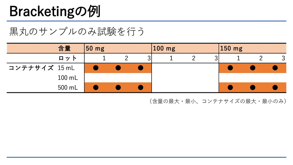 Bracketingの例 含量 50 mg 100 mg 150 mg ロット 1 2 3 1...