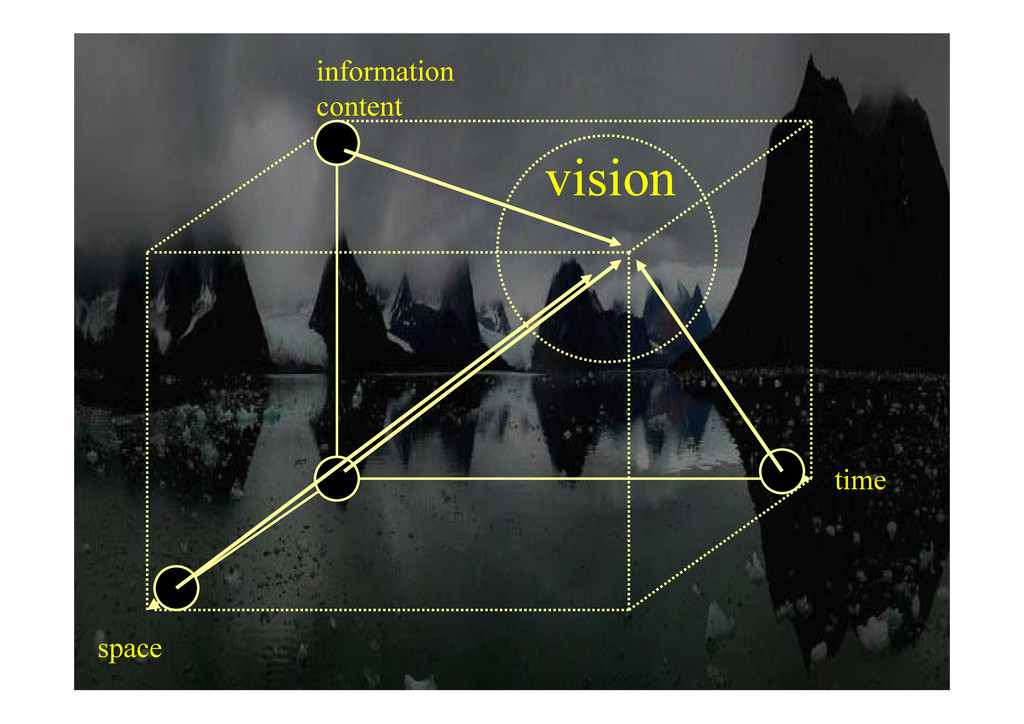 information content content vision time space